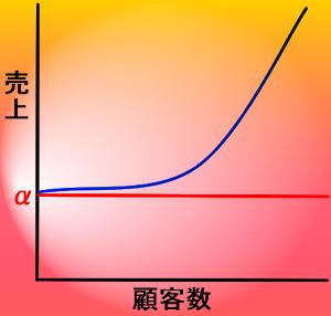 成功方程式グラフ
